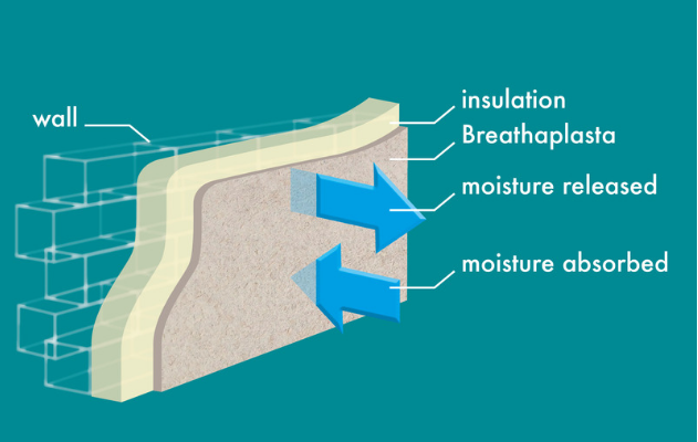 Breathaplasta breathes with a building's occupants, passively regulating the moisture created by daily activities. This helps inhibit mould growth, creating healthy living spaces.